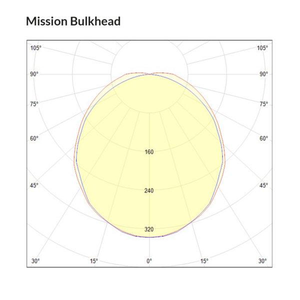 Mission Mini Polarkurve