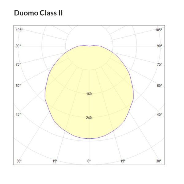 Duomo SK2 DB Polarkurve Designplan
