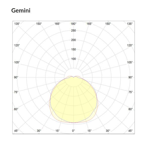 Gemini Polarkurve Designplan