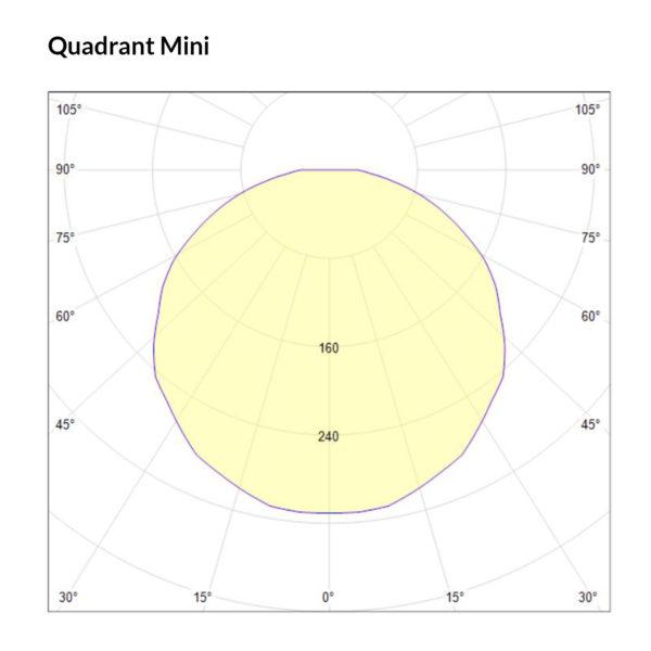 Quadrant Mini Polarkurve Designplan