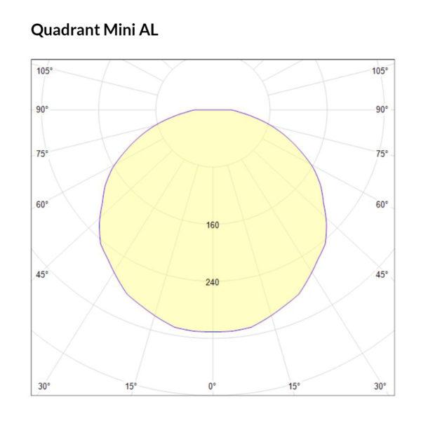 Quadrant Mini AL Polarkurve Designplan