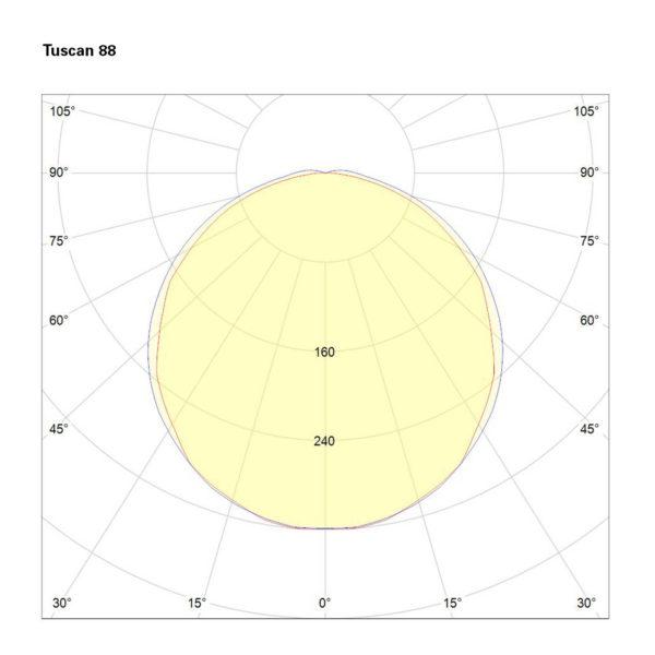 Tuscan 88 Polarkurve