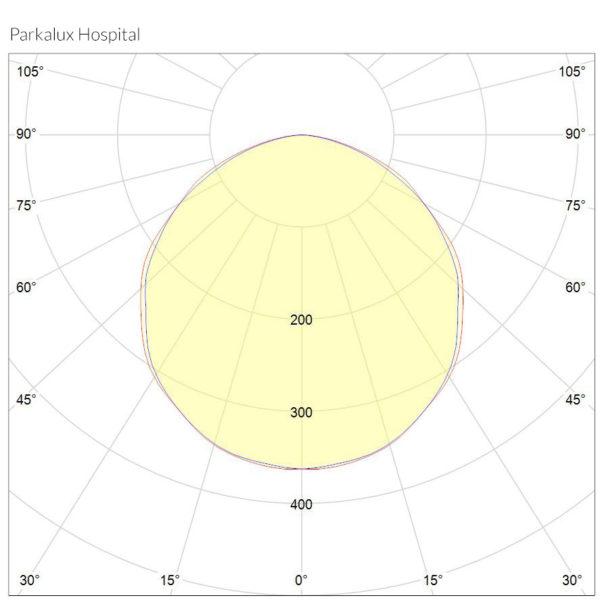 Prkalux Hospital Polarkurve