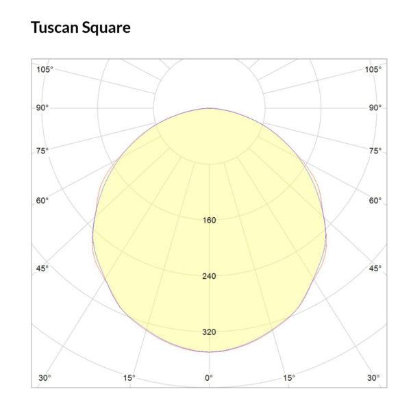 Tuscan Square Polarkurve